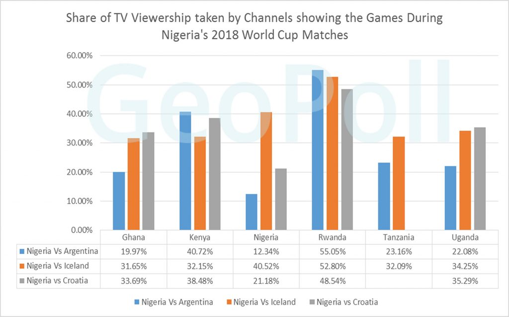 GeoPoll TV Ratings on the Nigeria 2018 World Cup matches