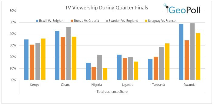2018 World Cup viewership during quarter finals - GeoPoll