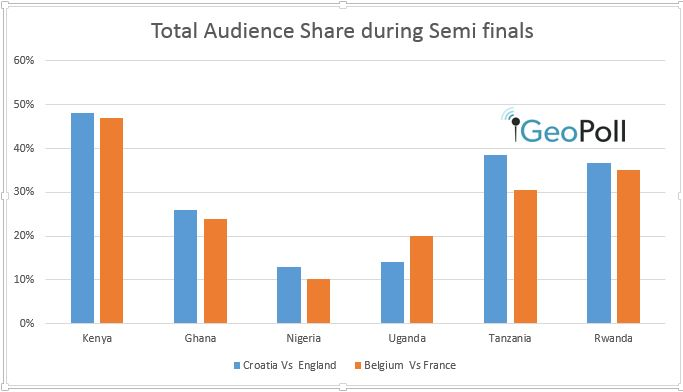 World Cup Viewership during semi finals - GeoPoll