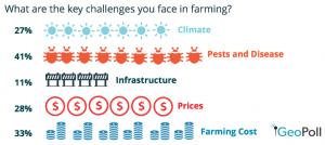 farmer survey results