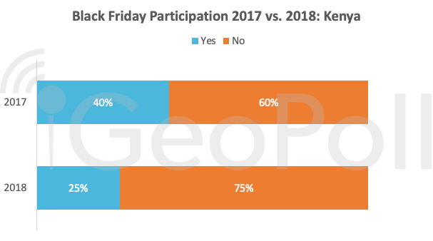 black-friday-participation-2017-vs-2018-kenya