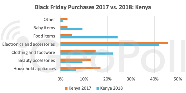 black-friday-purchases-2017-vs-2018-kenya