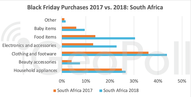 black-friday-purchases-2017-vs.-2018-south-africa