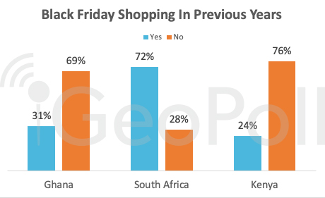 black-friday-shopping-in-previous-years