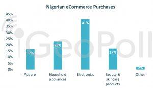 Nigeria Ecommerce statistics