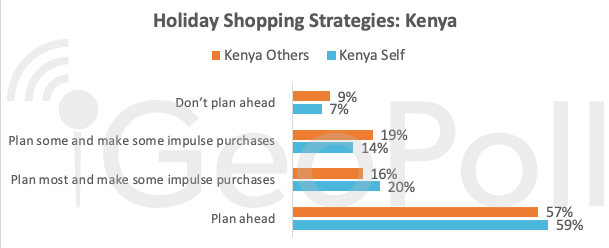 holiday-shopping-strategies-kenya