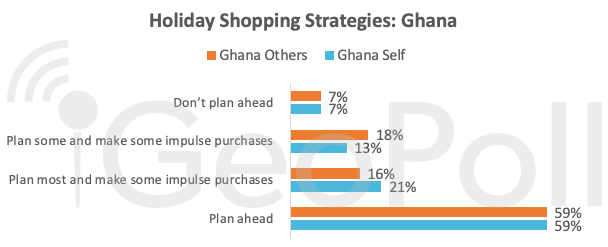 holiday-shopping-strategy-ghana