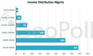 Nigerian Income Statistics