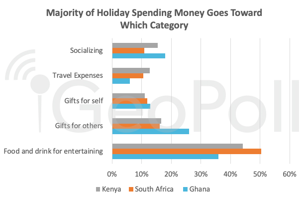 majority-of-holiday-spending-money-goes-toward-which-category-