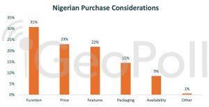 Nigerian Consumer Statistics Purchases