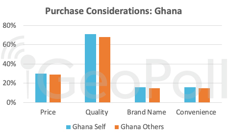 Holiday spending Ghana