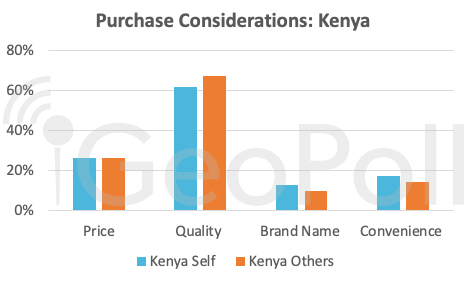 purchase considerations Kenya