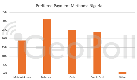 payment methods nigeria mobile money