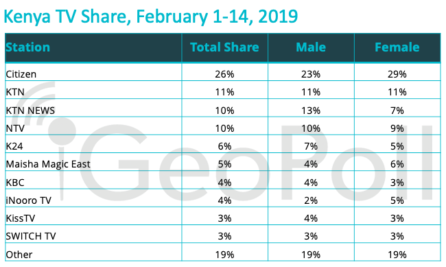 Kenya TV and Radio Audience Data: February 2019 - GeoPoll