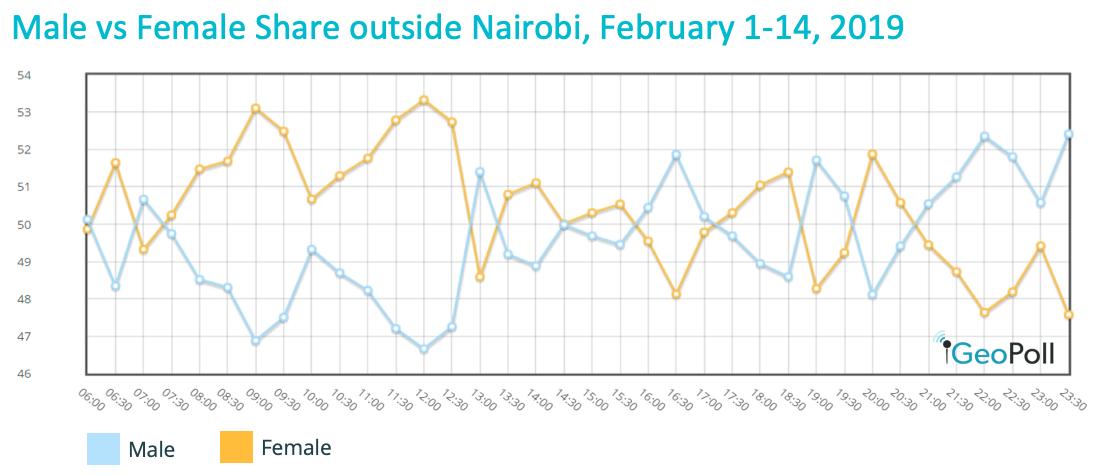 TV share Kenya
