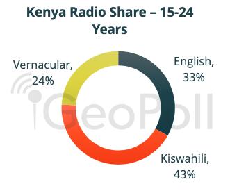 radio share Kenya