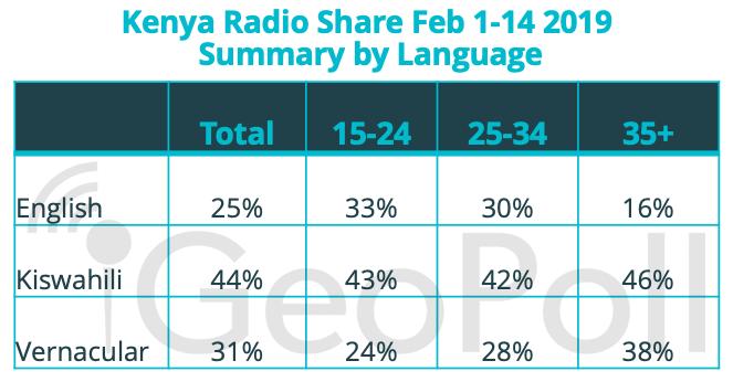 radio data Kenya
