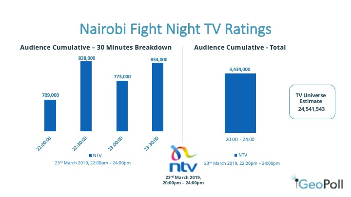 Kenya TV Ratings, Nairobi Fight Night - GeoPoll