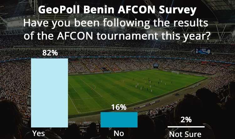 Interest in AFCON Runs High in Benin through the Quarter