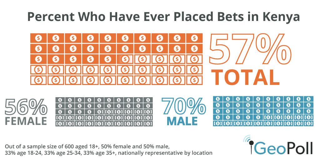 Bet on sport kenya betting odds euro 2021 girls