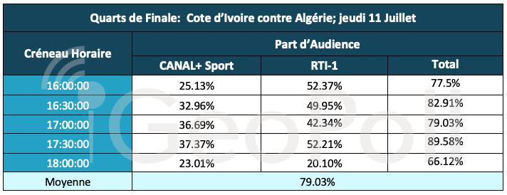 Cote d'Ivoire contre Algérie; jeudi 11 Juillet