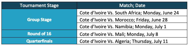 afcon-schedule-Cote d'Ivoire