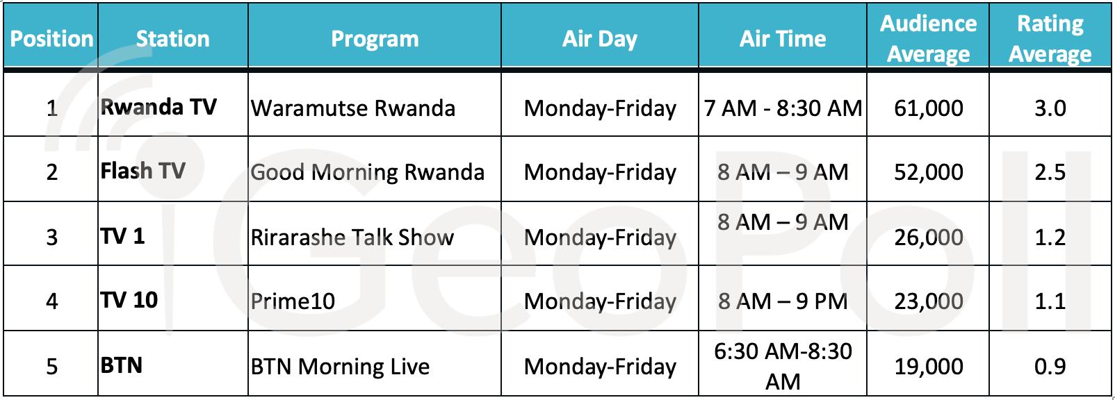 Rwanda Audience Measurement Q2 2019