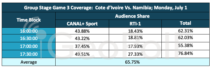 Cote d'Ivoire Audience Measurement