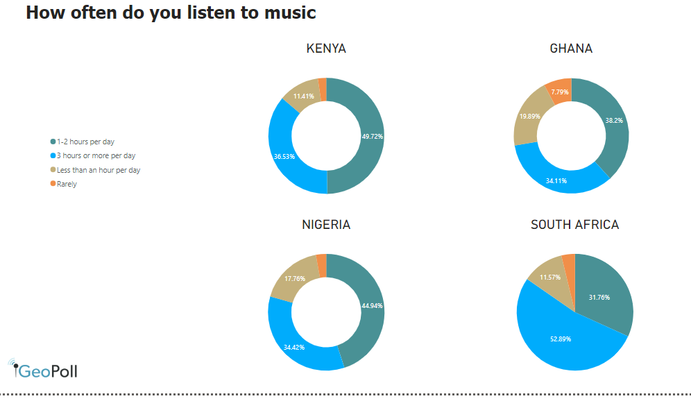 Africa: how often do you listen to music?