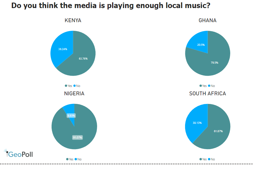 media playing local music