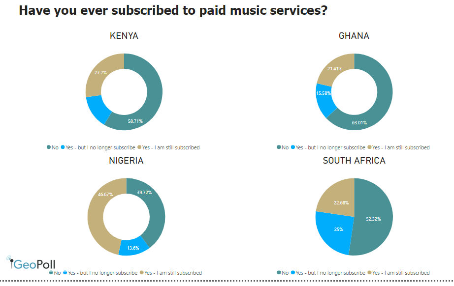subscription to online streaming services Africa