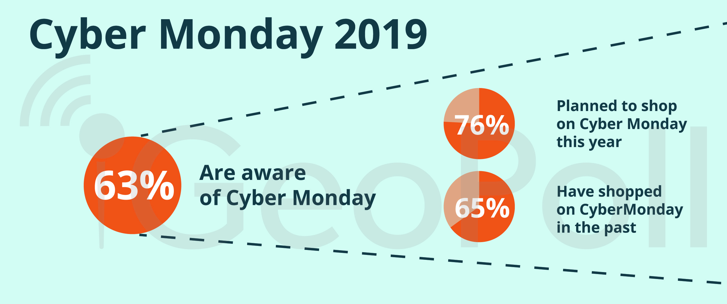 Cyber Monday South Africa 2019