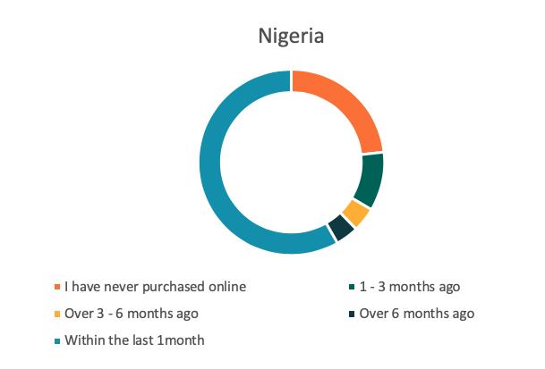 Ecommerce Nigeria