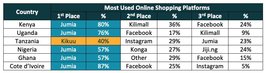 Online shopping platforms sub saharan africa
