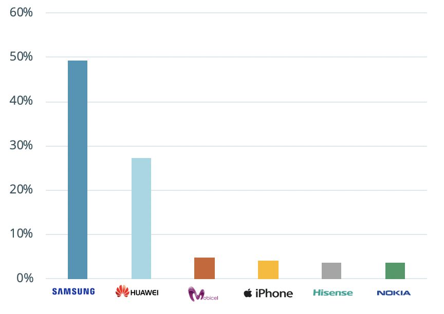 most popular phone brands in south africa