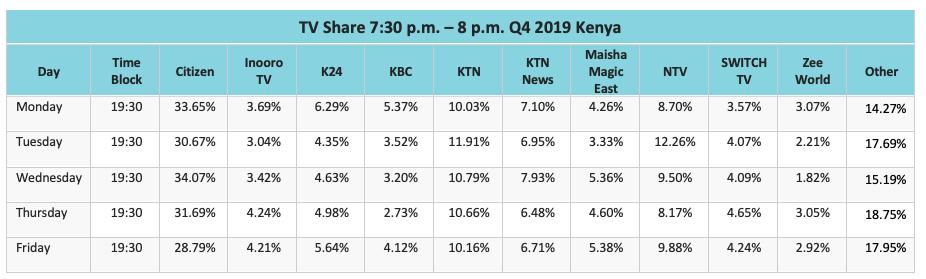 Audience Data Kenya