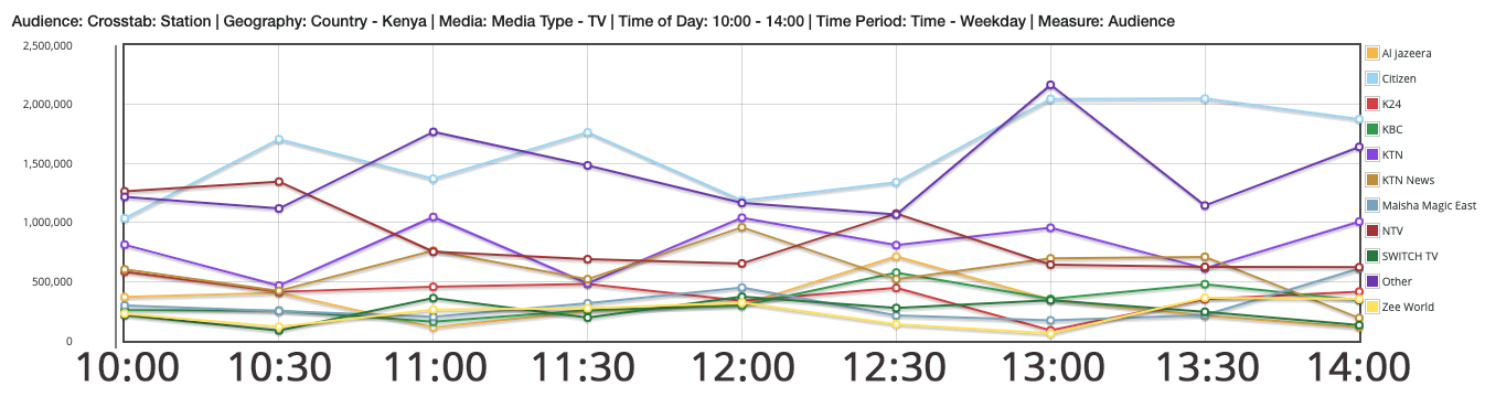 Audience Measurement Data_timeblocks