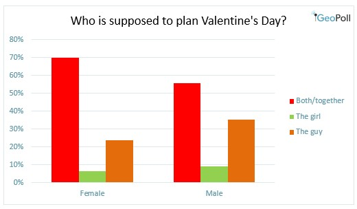 who should plan valentine's day