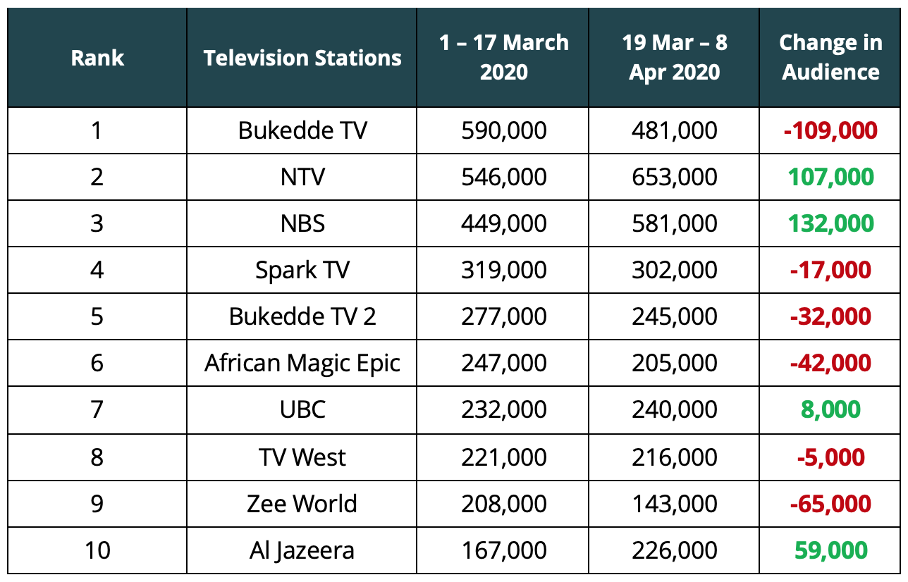 Television Audience Measurement Uganda