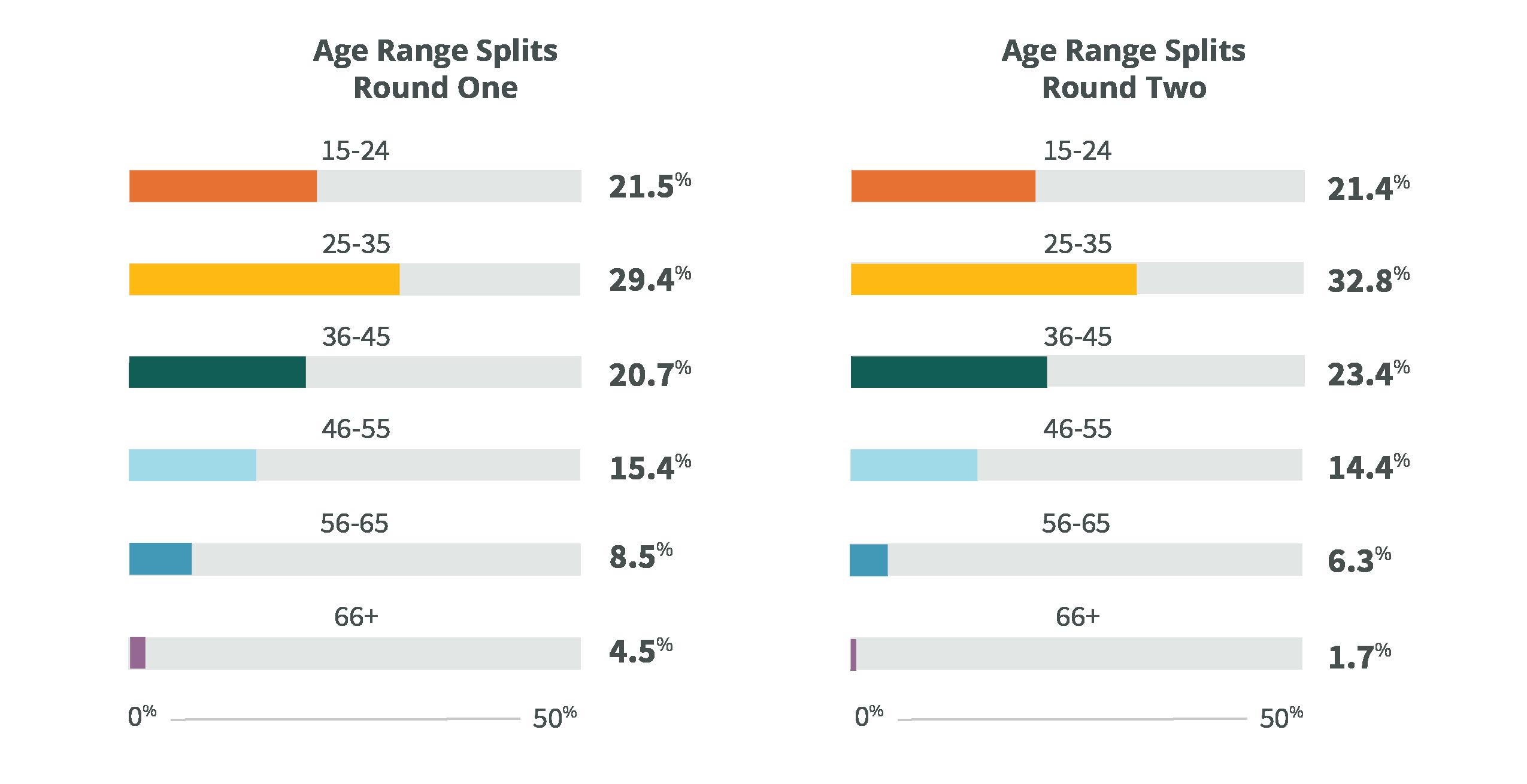 Misinformation Demographics