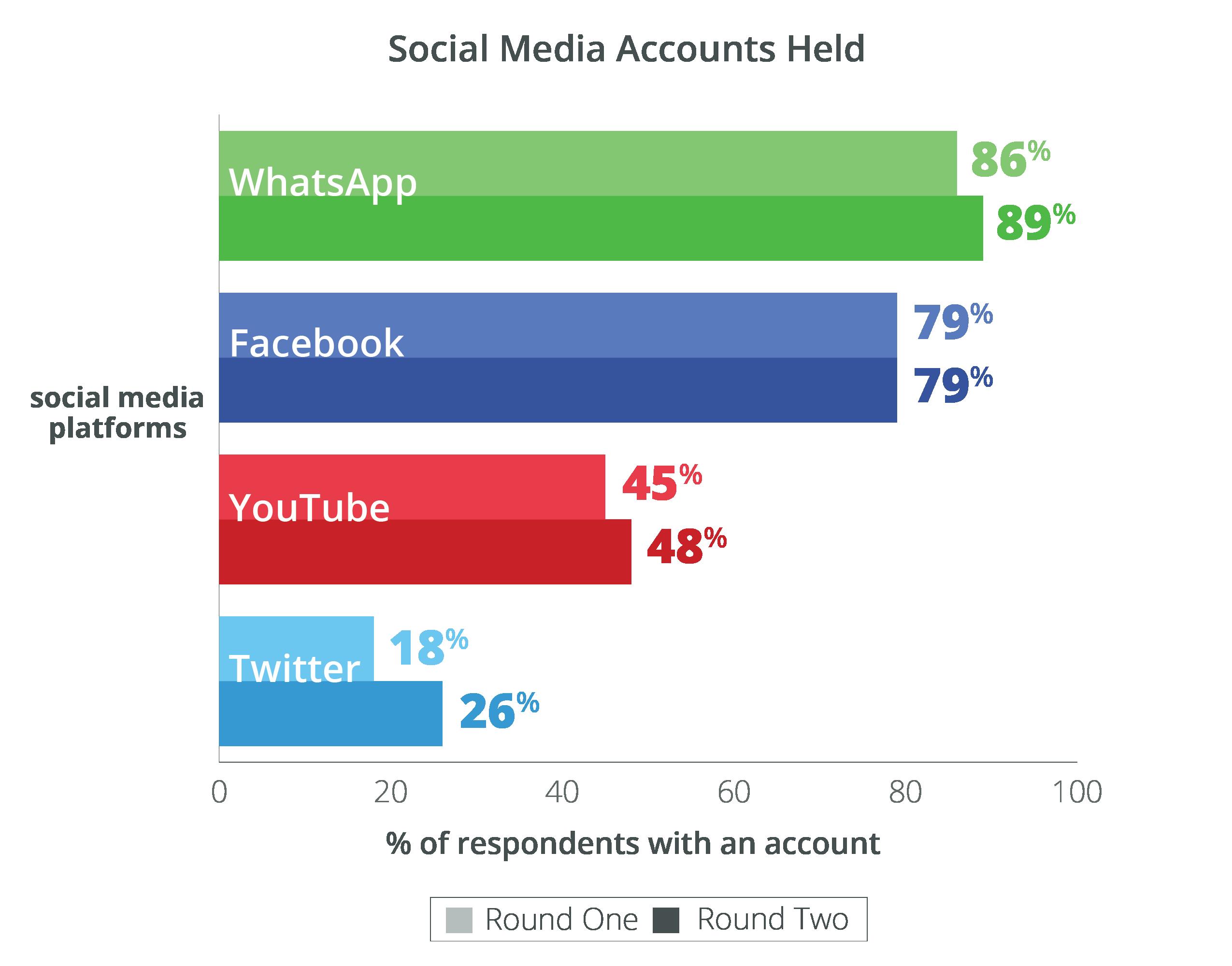 social-media-accounts-held-01
