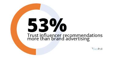 influencer-impact