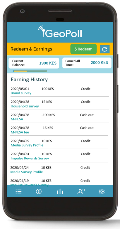 rewards and credit history GeoPoll