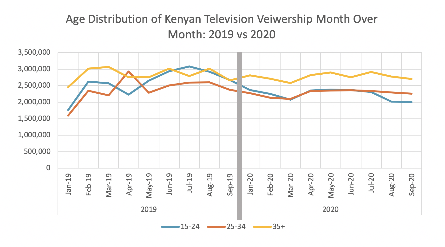 Age distribution of Kenyan Television Viewership