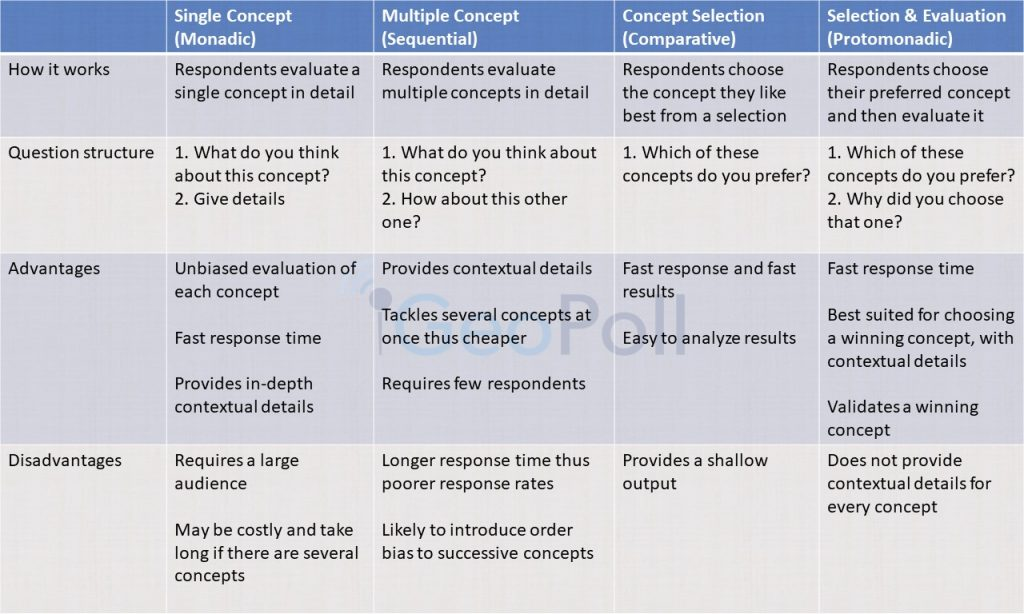 concept testing methods comparison