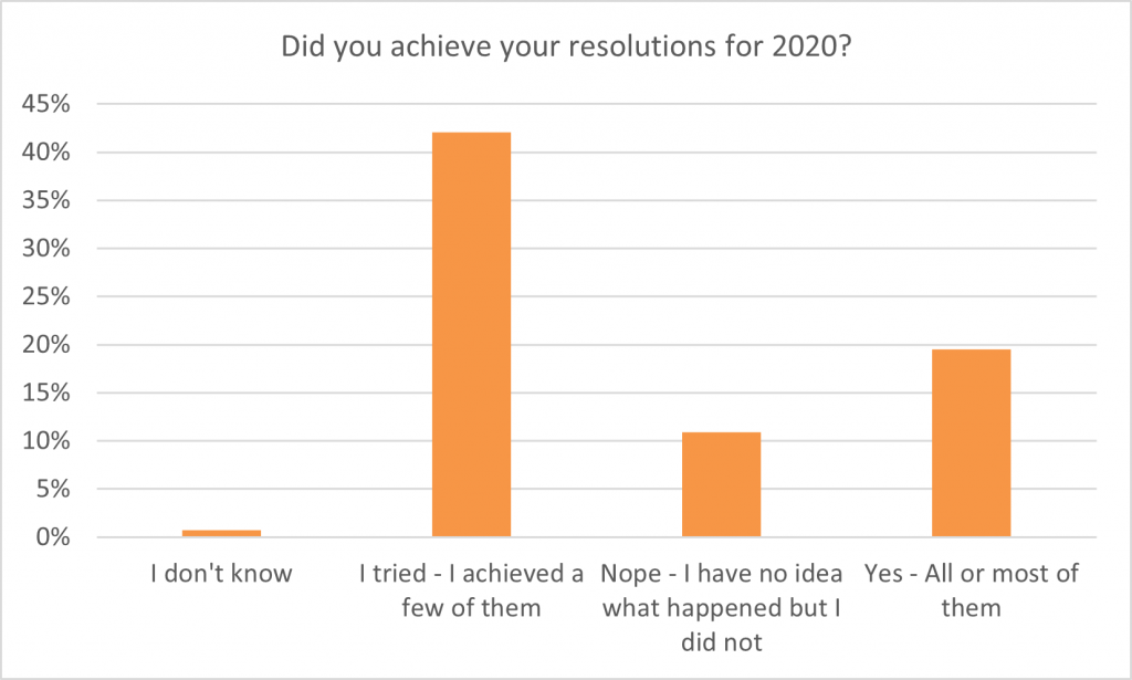 As to whether they achieved their resolutions, 22% said they achieved all of most of their resolutions, down from 28% the previous year. Most did try, though, with 49% saying they achieved at least a few of their resolutions, a figure that was slightly less than the 53% who gave the same answer for 2021 resolutions.