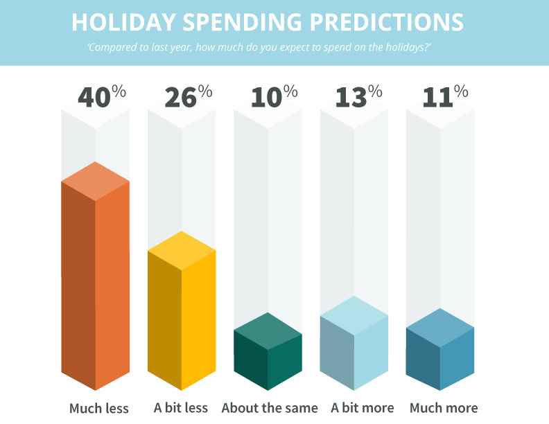 holiday spending predictions
