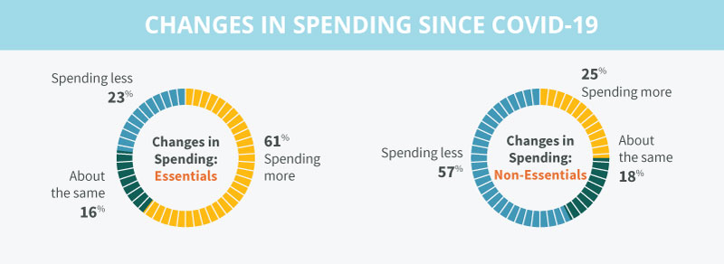 The GeoPoll report shows a large shift away from non-essentials, with 59% saying they are spending less on clothes and beauty products than last year.