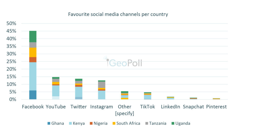 Facebook was the most popular in Ghana, Kenya, Nigeria, South Africa, Tanzania, and Uganda, by a big margin, with 45% choosing Facebook as the favorite channel. Overall, YouTube was second with 15%, followed by Twitter at 14%. However, the order varies when we look at the findings by country.