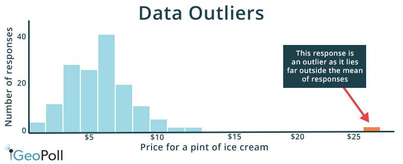 data outlier